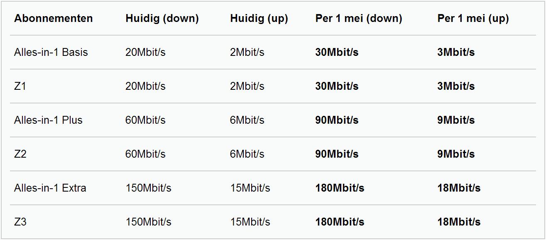 internetsnelheden ziggo